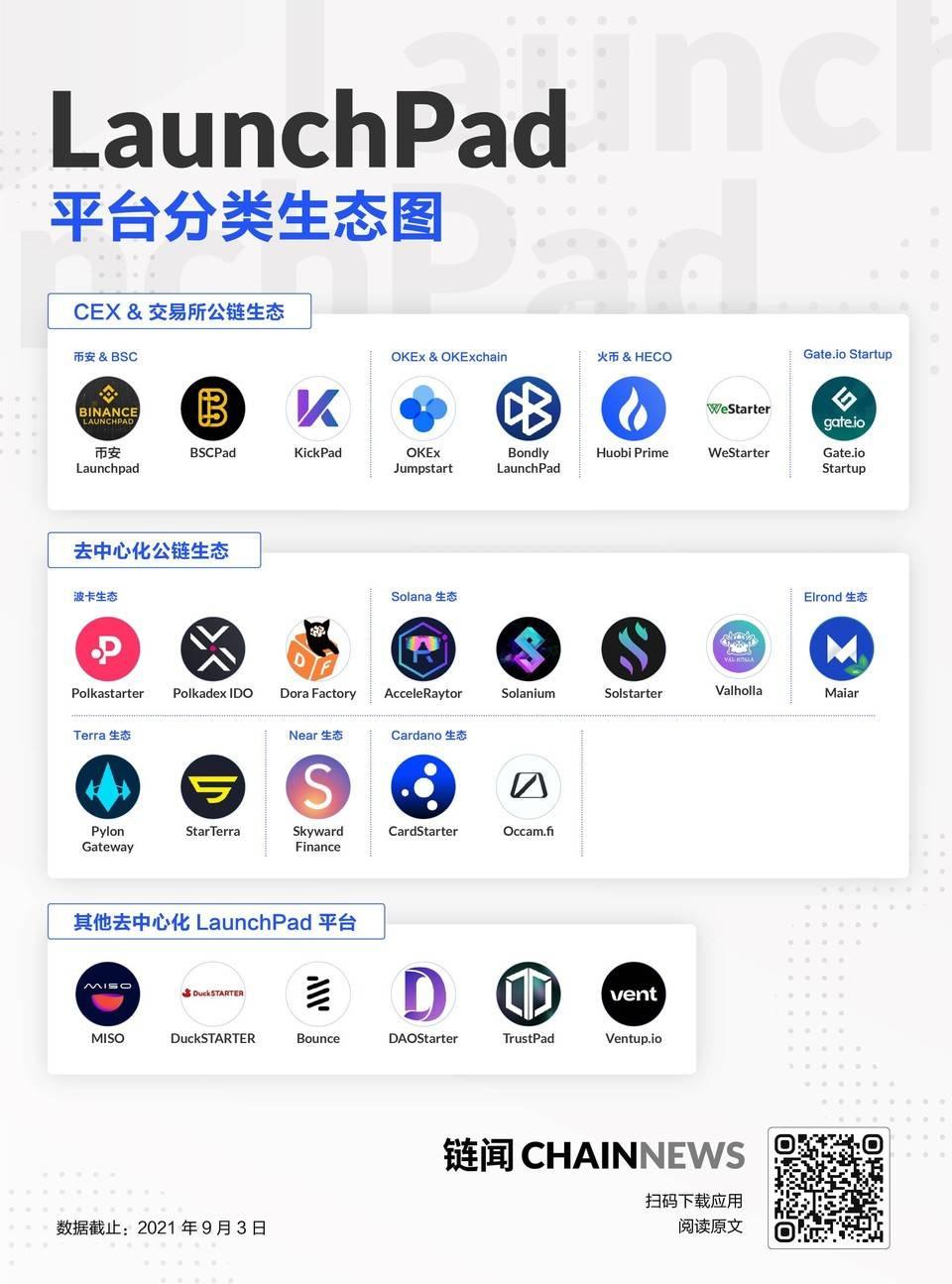 LaunchPad 一文速览:连接「项目方」和「投资人」,成为加密生态愈发重要的「关键少数」